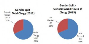 Gender Ratios